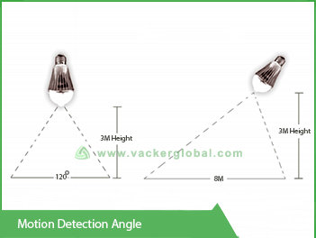 motion-detection-angle